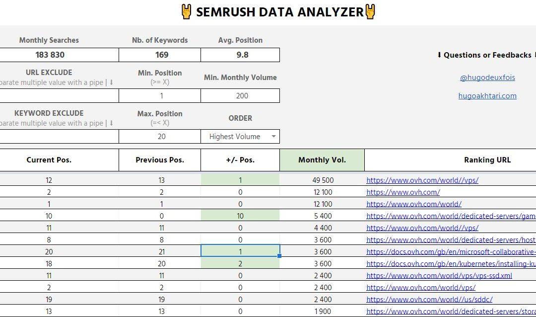 Analyze Semrush Exports with Google Spreadsheet