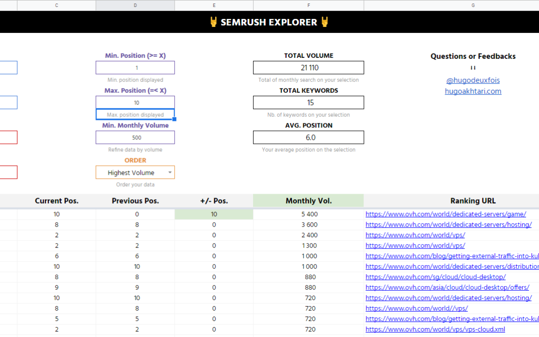 Analyze Semrush Exports with Google Spreadsheet