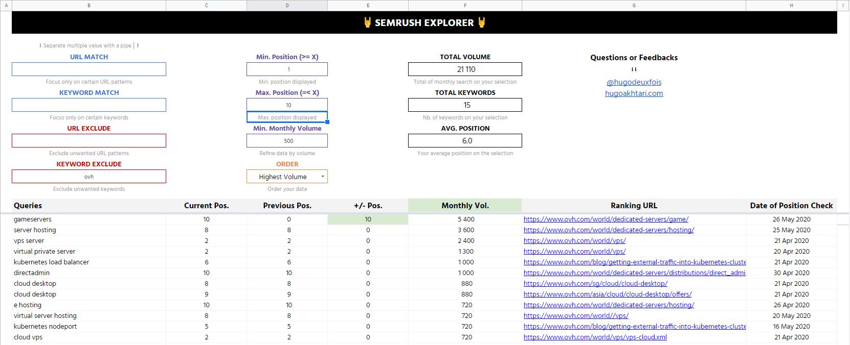 semrush_explorer_hugoakhtari